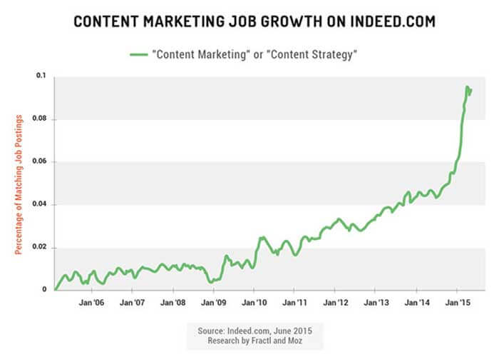 7 things you need to know about content marketing