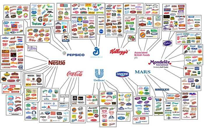 Globalization turned into nothing but a small batch of monopolies that own 70 to 90 percent of the global market of any goods, really