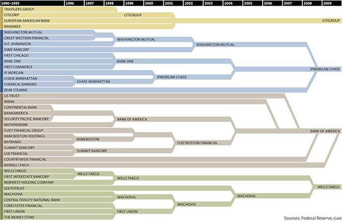 how the competition has been between various American banks in the past 20 years