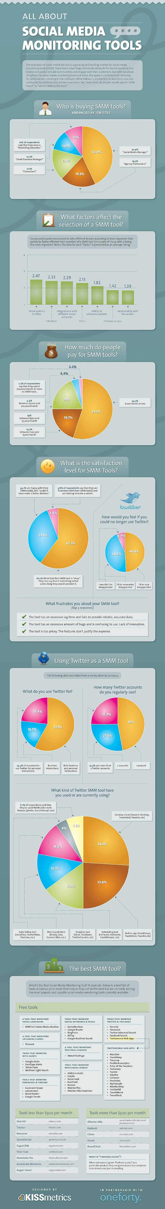 nice piece of infographics courtesy of KISSMetrics