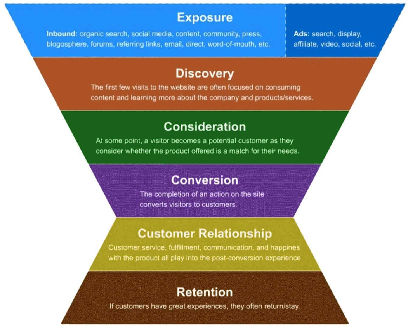 6 basic customer funnel stages