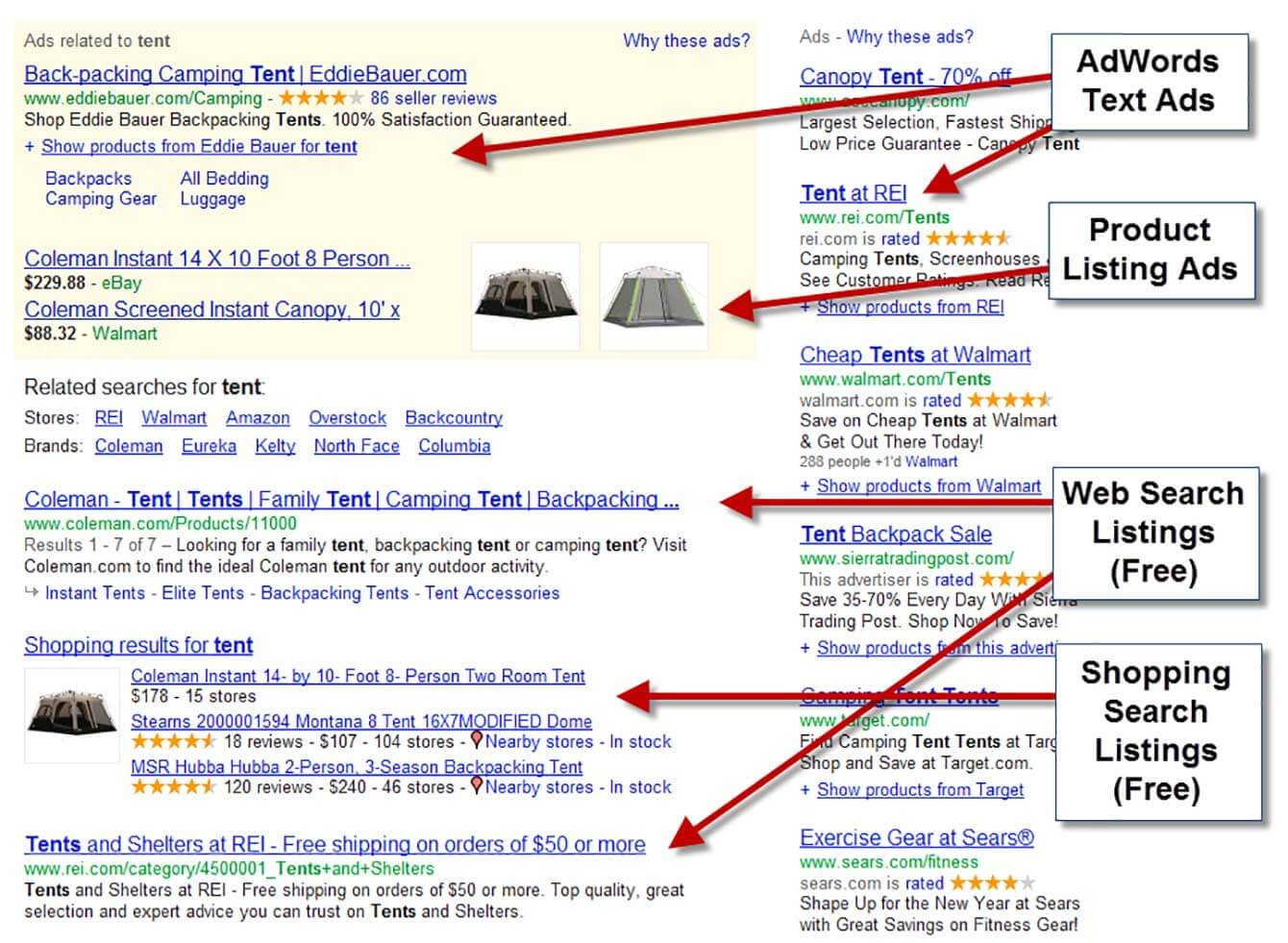 "Pay per click ads are the paid search results links that you see on top on the ""organic"" (non-paid) results on the search engine results page (SERP)."