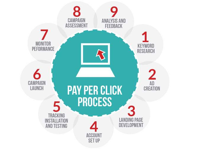 The Pay-Per-Click Advertising Process: 9 Steps