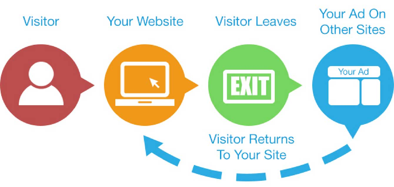 How Does Google AdWords Remarketing Work